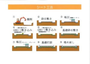シート工法